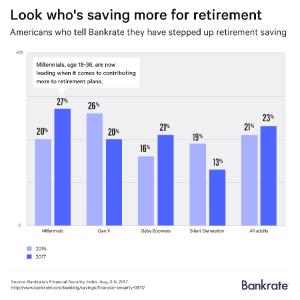 Bankrate.com chart